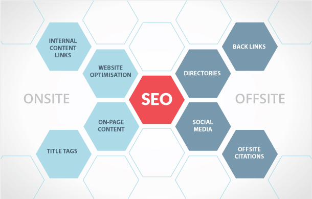 On-Site SEO Versus Off-Site SEO – Which is more important?
